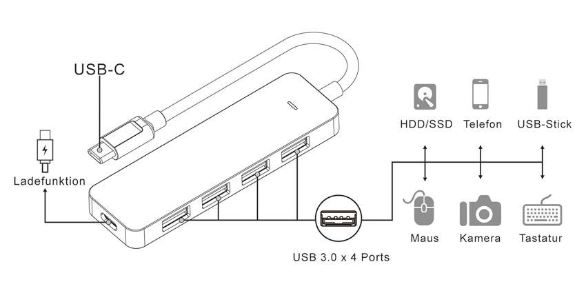 USB-Hub - LC-HUB-C-PD - Anwendung