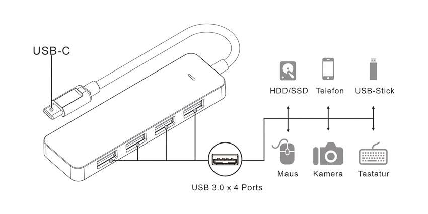 USB-Hub - LC-HUB-C - Anwendung