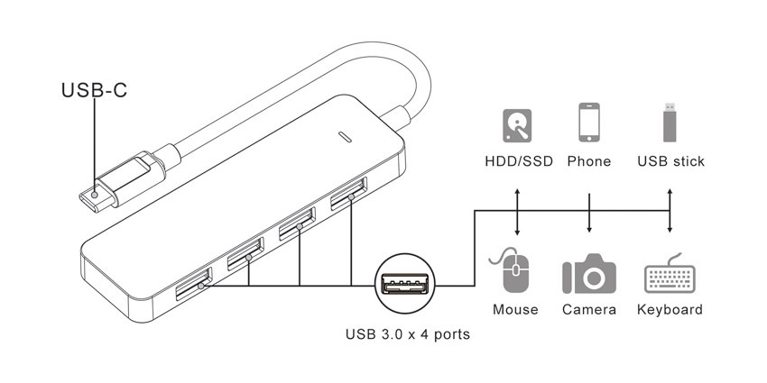 USB hub - LC-HUB-C - application